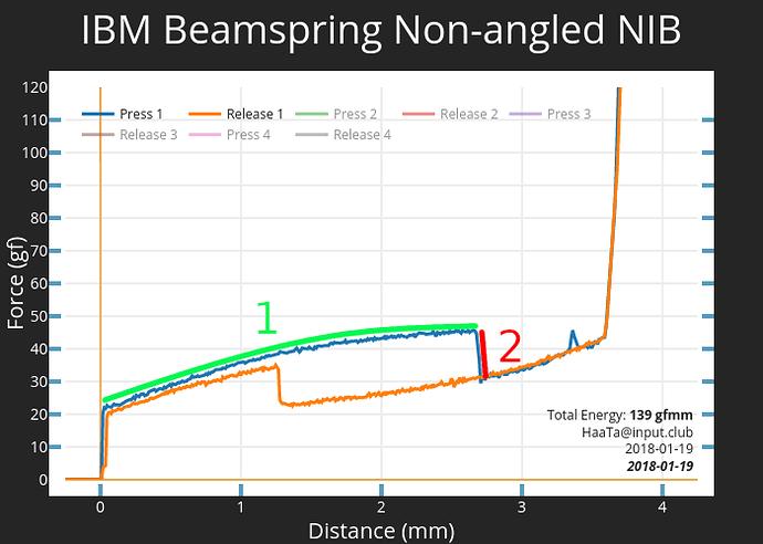 IBM Labeled Graph