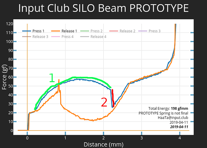 Silo Beam Spring Labeled Graph