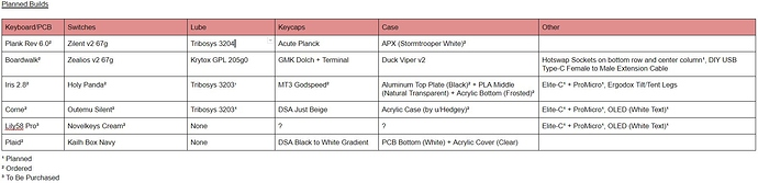 Planned%20Builds