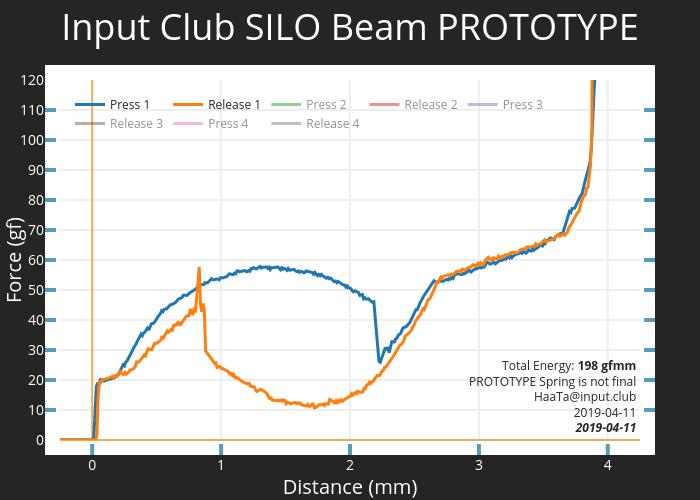 Input Club SILO Beam PROTOTYPE