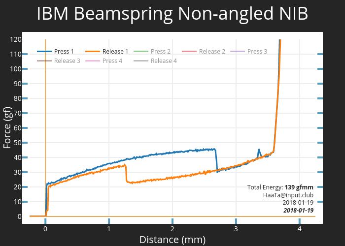 IBM Beamspring Non-angled NIB