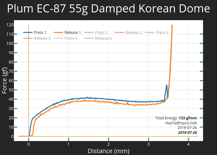 Plum EC-87 55g Damped Korean Dome
